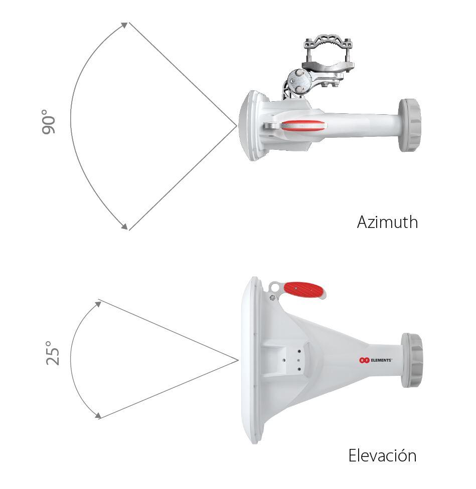 Wifidom-RF-elements-Rendimiento-de-Haz-Asim-trico